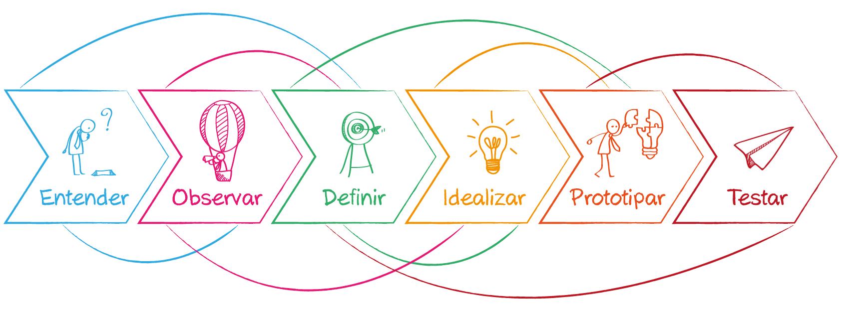 As etapas do Design Thinking (Foto: Reprodução).