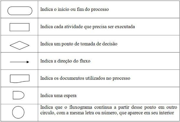 5 tipos de mapeamento de processos